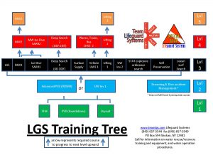 LGS Public Safety Dive Training Levels